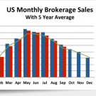 US Monthly Brokerage Sales with 5 Year Average