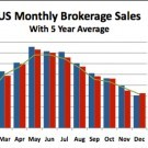 2014 December Soldboats Report Graph