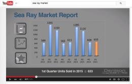 Sea Ray Market Report
